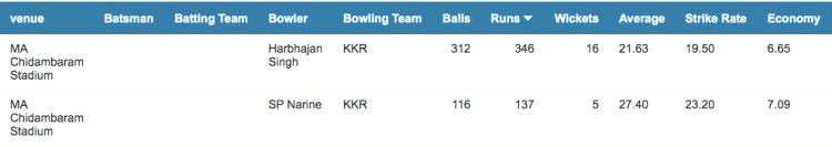 KKR spinners records at Chennai