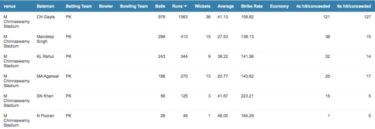 PK batting stats at Bangalore