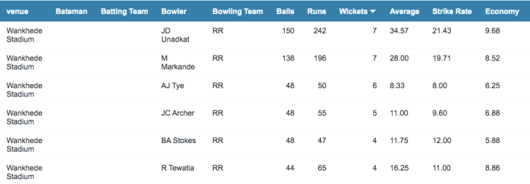 RR bowling record at the Wankhede