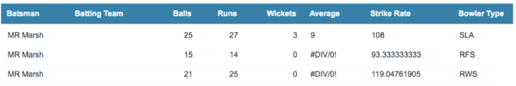Mitch Marsh record vs spin bowling in the IPL