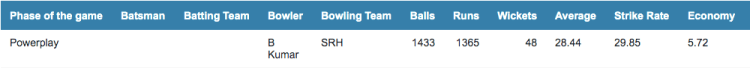 Buvi's IPL record in the powerplay