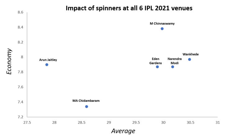 Impact of spin by IPL venue