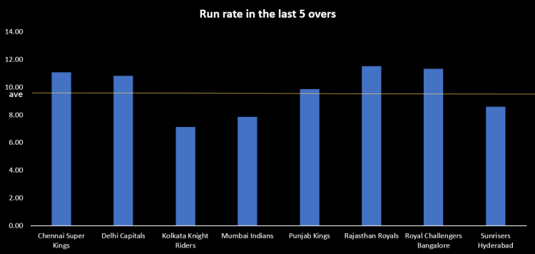 Average run rate in the last 5 overs by team in IPL 2021