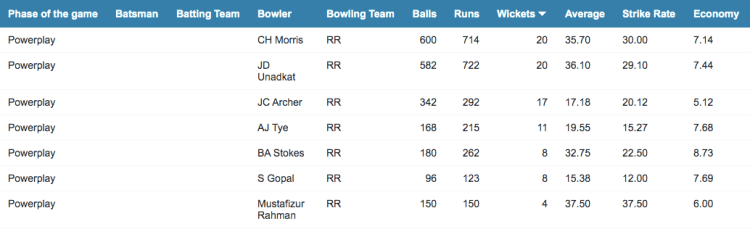 RR's bowling stats in the powerplay