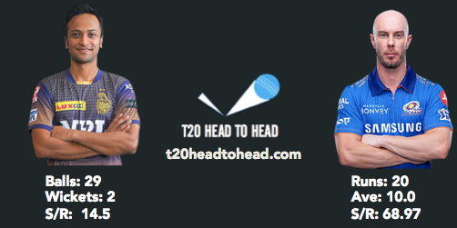 KKR vs MI IPL 2021 Shakib Lynn head to head