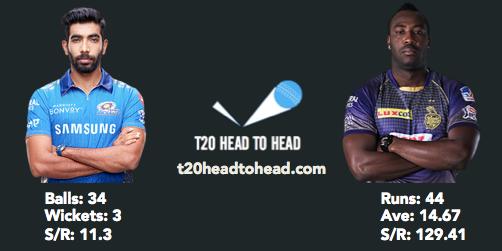 KKR vs MI IPL 2021 Bumrah Russell head to head