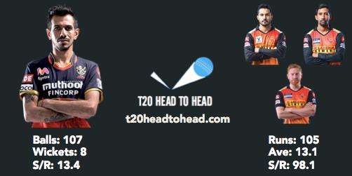 IPL 2021 SRH vs RCB Preview Chahal