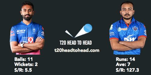 Gopal vs Shaw IPL head to head record RR vs DC