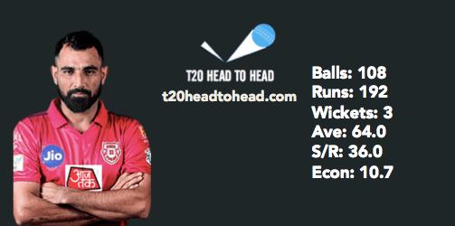 Shami vs CSK top 7 IPL head to head record PBKS CSK Preview