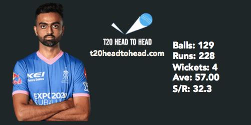 CSK vs RR IPL preview Unadkat head to head record
