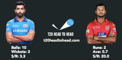 PBKS vs MI head to head Bumrah Agarwal