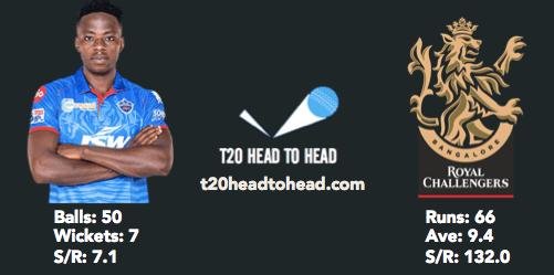 DC vs RCB head to head Rabada