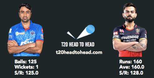 DC vs RCB head to head Ashwin Kohli