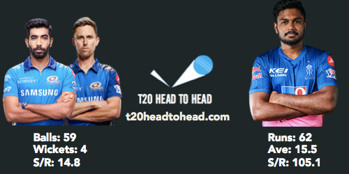 MI vs RR preview head to head Samson