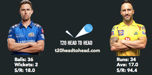 MI vs CSK preview head to head Boult du Plessis