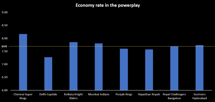 Bowling economy rate in the powerplay for each team in IPL 2021