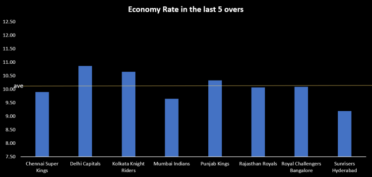 Average bowling economy rate at the death by team in IPL 2021