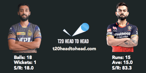 KKR vs RCB preview Kohli Varun head to head