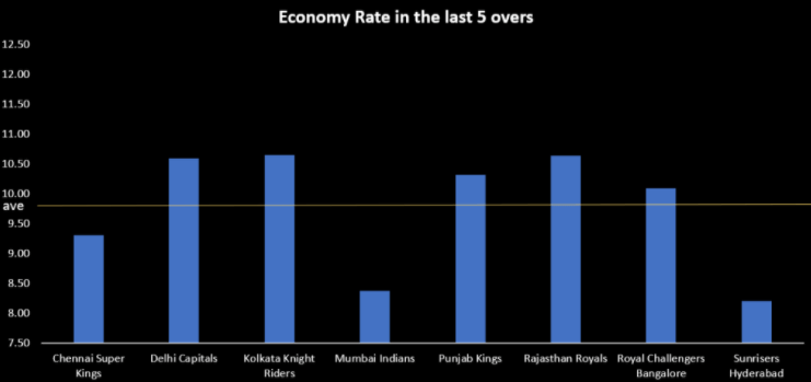 KKR vs RCB preview death overs bowling economy