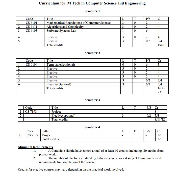 m tech thesis format nitc