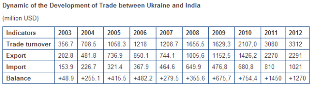Dynamic of the Development of Trade Between Ukraine and India