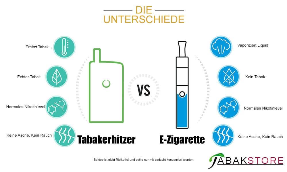 Unterschiede der E-Zigarette und dem Tabakerhitzer