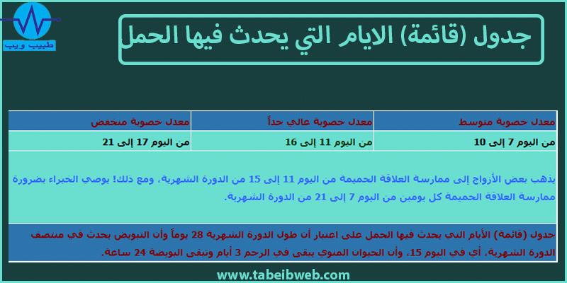 جدول (قائمة) الايام التي يحدث فيها الحمل