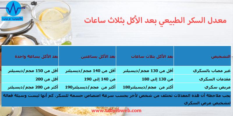 معدل السكر الطبيعي بعد الأكل بثلاث ساعات طبيب ويب