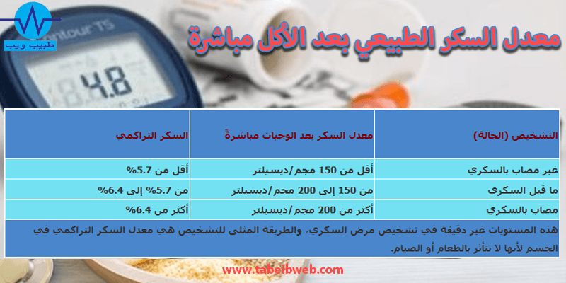 معدل السكر الطبيعي بعد الأكل مباشرة طبيب ويب