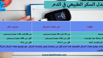 معدل نسبة السكر الطبيعي بعد الاكل طبيب ويب