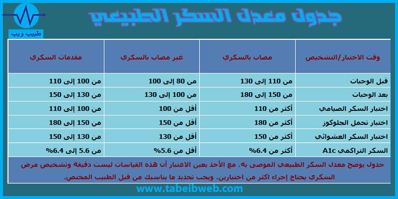 جدول معدل السكر الطبيعي