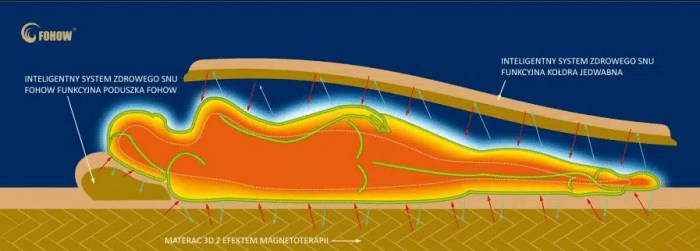 Materac 3D magnetoterapia