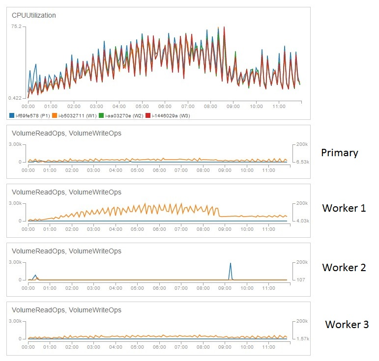 CPU and Disk on Tableau Server running on EC2