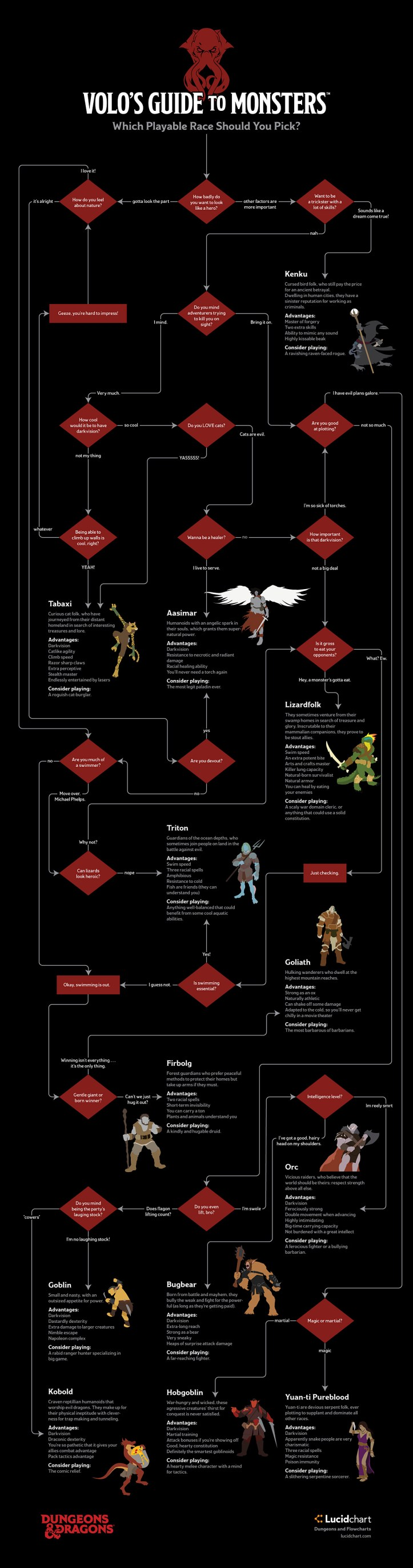 dungeons-and-dragons-flowchart-01