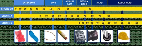 Shore durometer scale