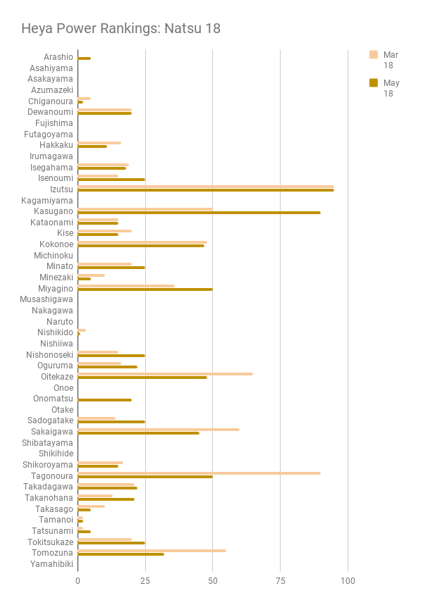 Heya Power Rankings: Natsu-Nagoya 2018
