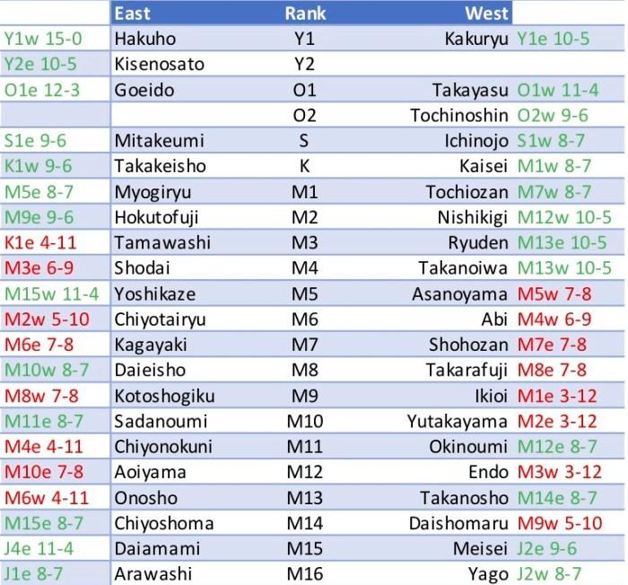 Kyushu-Banzuke-2018-records.jpg