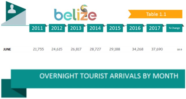 Belize Tourism Board 2017 Statistics