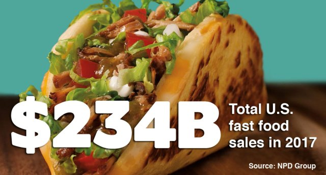 $234 billion was the total U.S. spending on fast food according to the NPD Group.