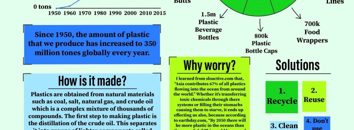 Greenlie Bray - How Plastics Harm Us