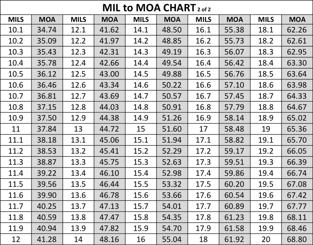 Mil to moa conversion chart download it now tactical classroom mil to moa conversion chart page 2 of 2 nvjuhfo Choice Image