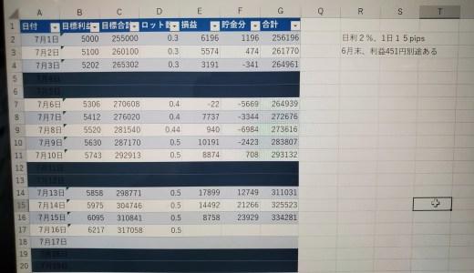 【日利2%・15pips 無理なく月50万円計画!】から半月経過した途中経過!