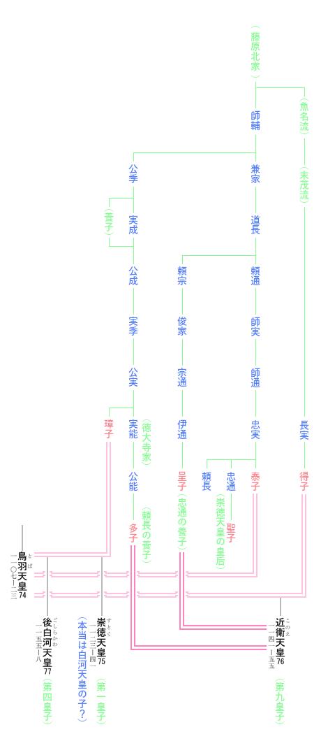 近衛天皇 系図