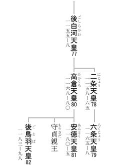 六条天皇 系図