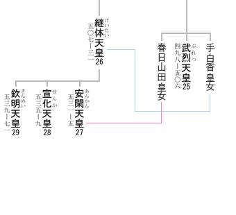 emperor ankan married image