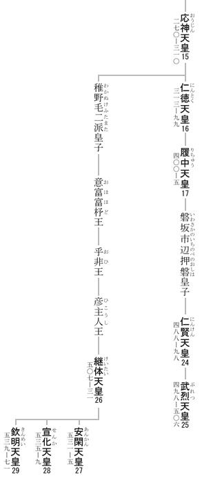 emperor ankan inherit image
