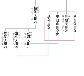 emperor senka married image