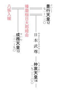 13代 成務天皇 系図