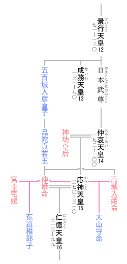 第15代 応神天皇 系図