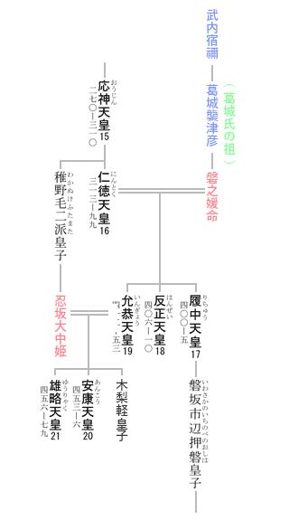 第19代 允恭天皇 系図